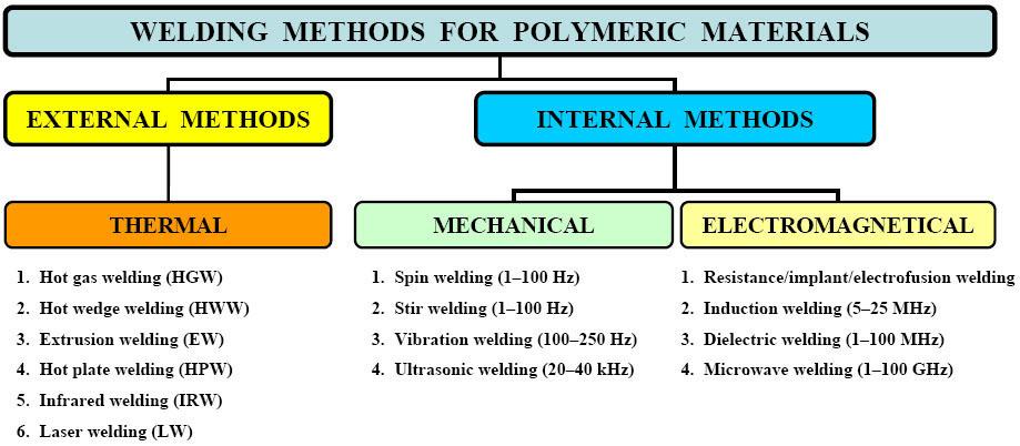 Plastic welding - Wikipedia