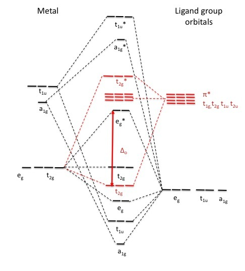 FileOctahedral MO diagram pi acceptorjpg - Wikimedia Commons