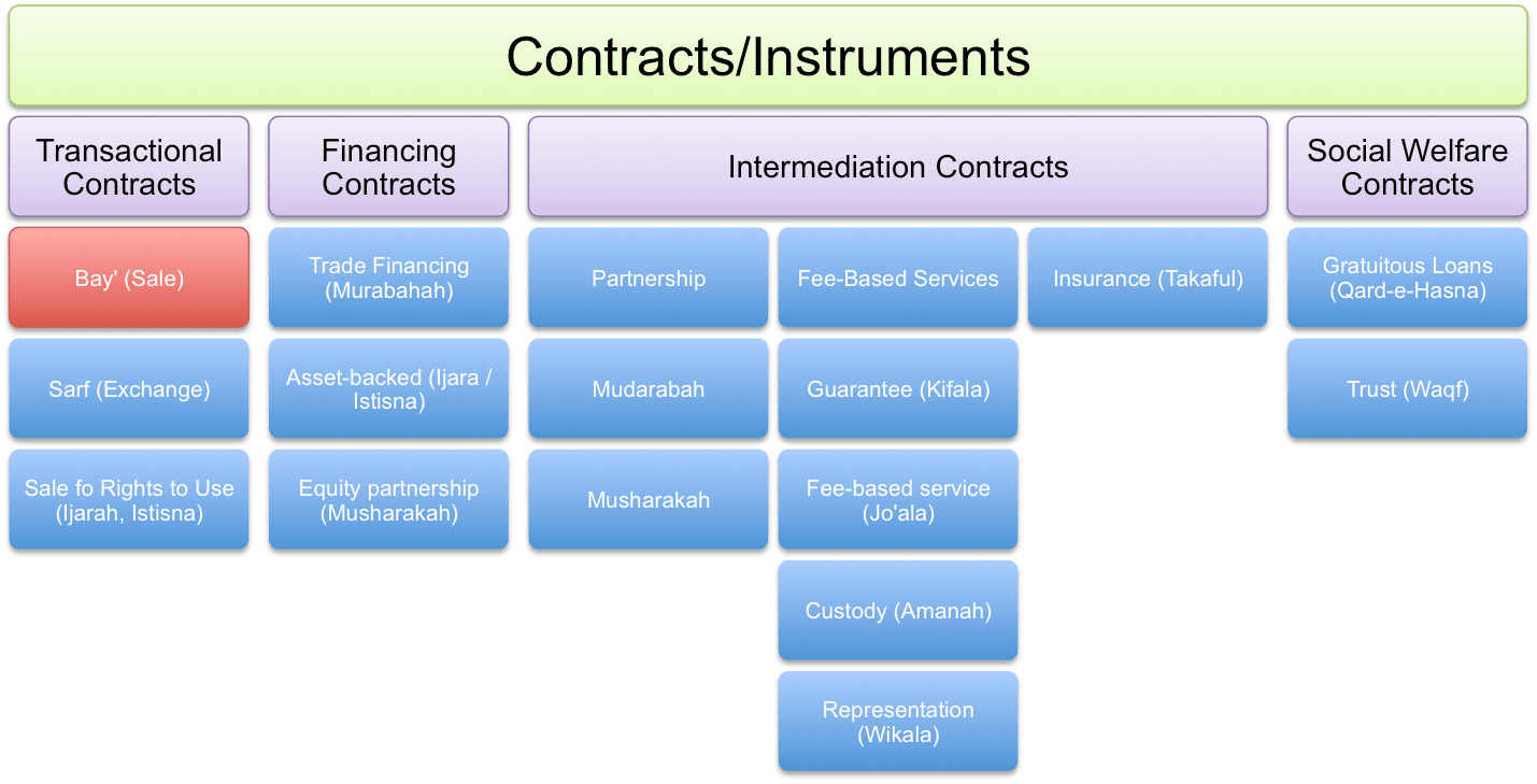 Contract Law Definition Wikipedia – Consignment Legal Definition