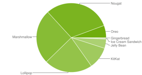 Fichier:Android chart.png
