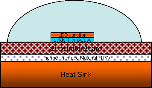Thermal Management Of High Power Leds Wikipedia
