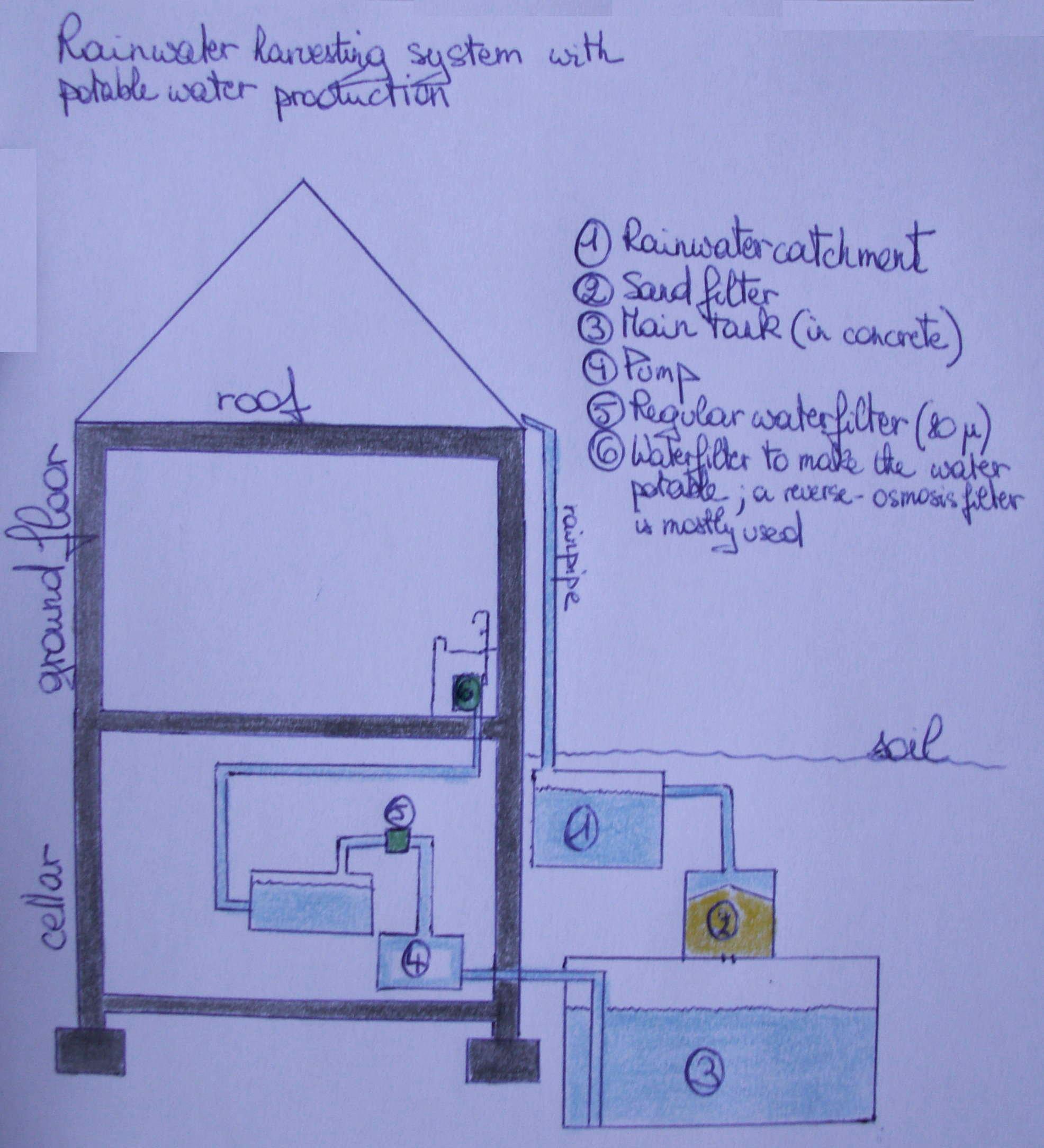 File rainwater harvesting system jpg