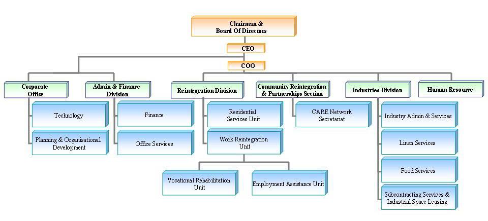 Sample Chart Templates » Organizational Flow Chart Template Excel - company flow chart template