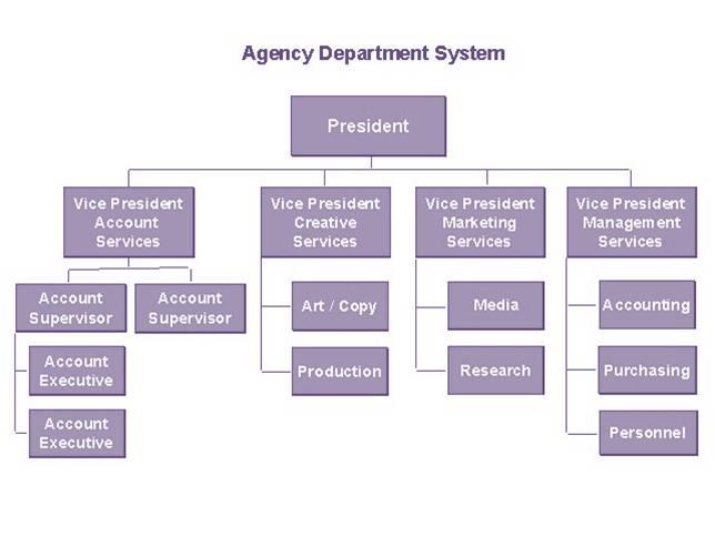 Organizational chart - Wikipedia - departmental structure template
