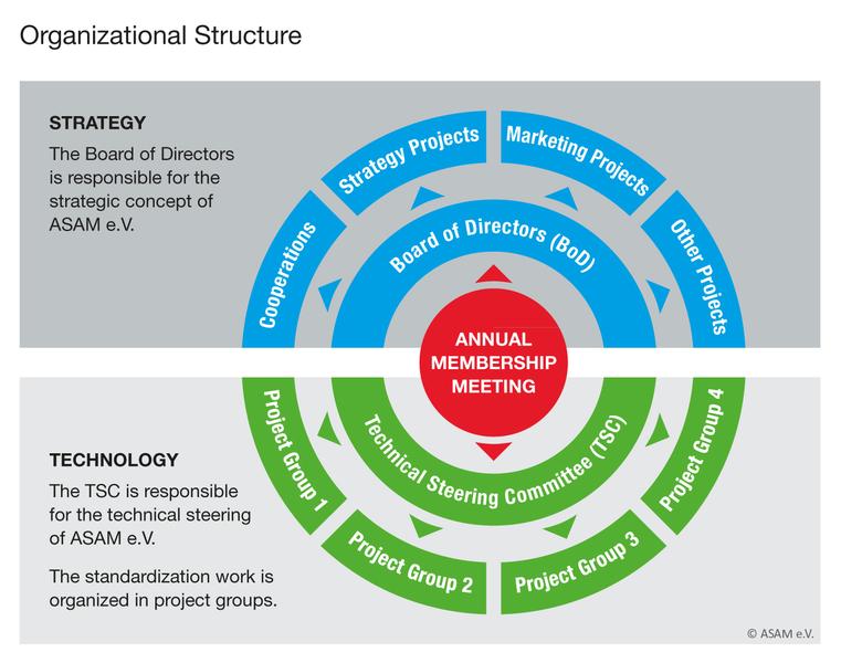 Organizational structure - Wikiquote