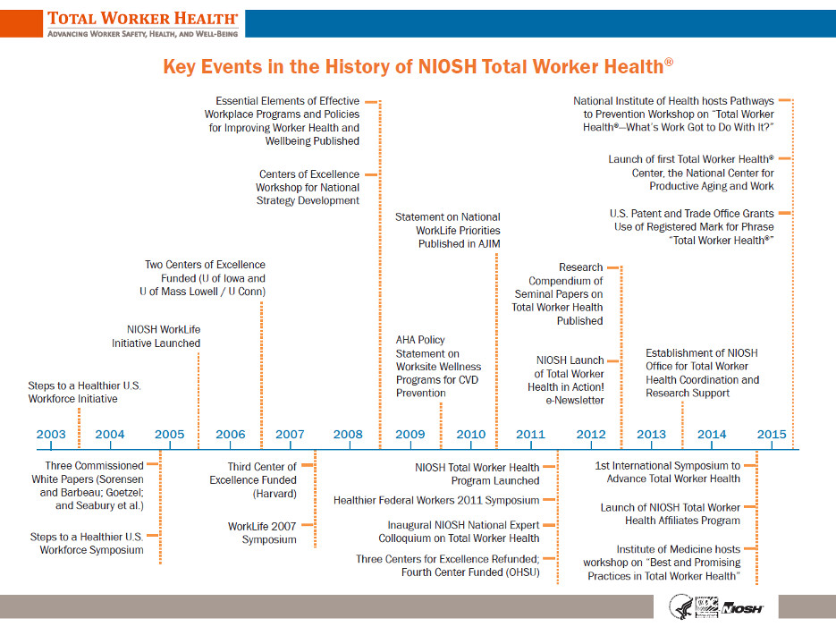 FileTimeline of the History of NIOSH Total Worker Healthjpg