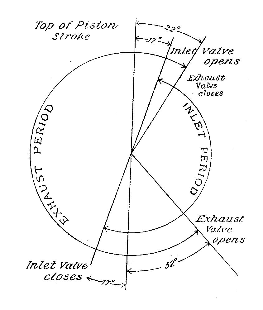 steam engine valve timing diagram