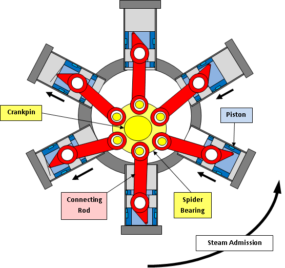 cyclone engine diagram