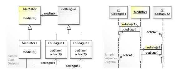 Mediator pattern - Wikipedia