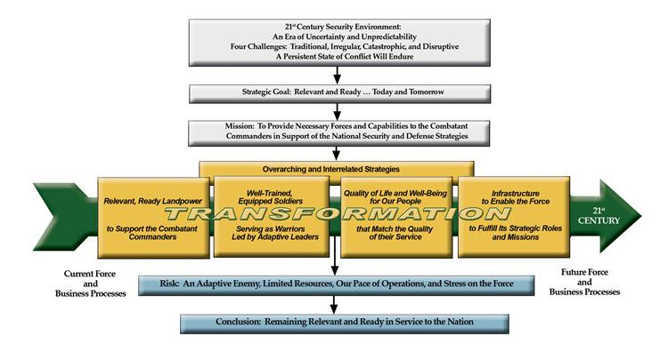 Reorganization plan of United States Army - Wikipedia