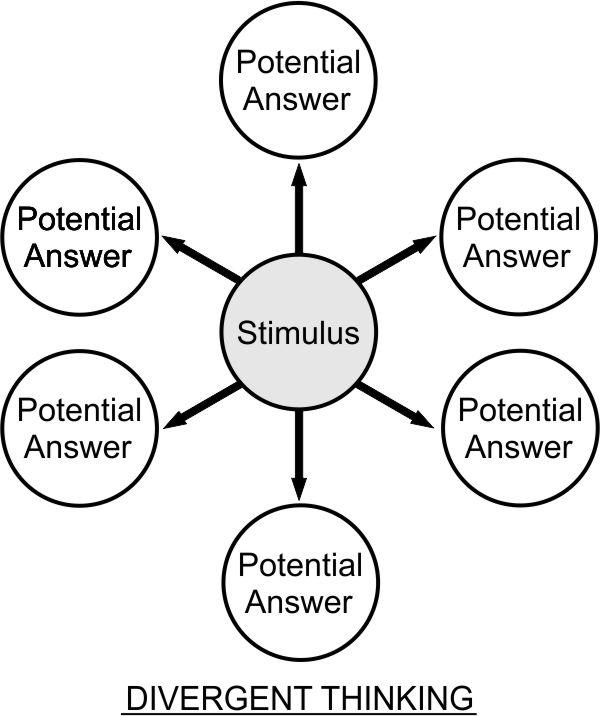 Divergent thinking - Wikipedia