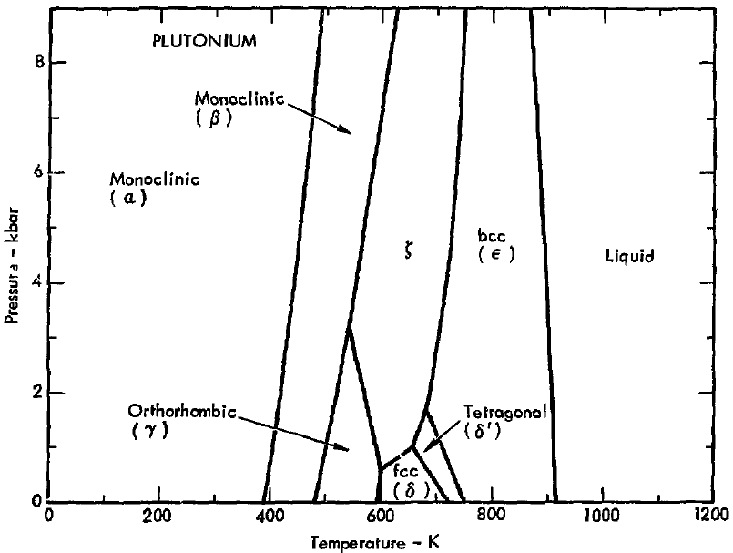 diagram of zirconium