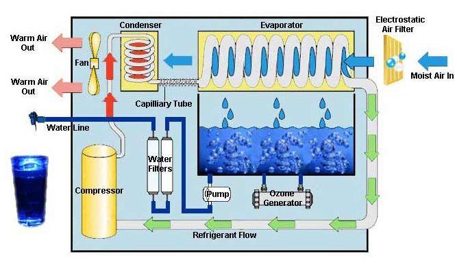 water powered engine diagram