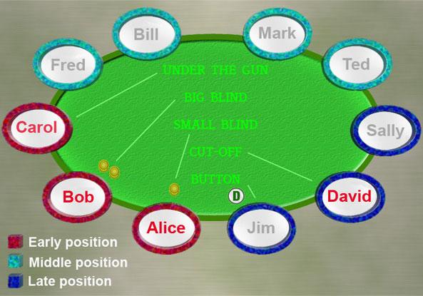 Betting in poker - Wikipedia
