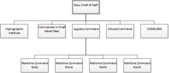 Italian Navy - Wikipedia