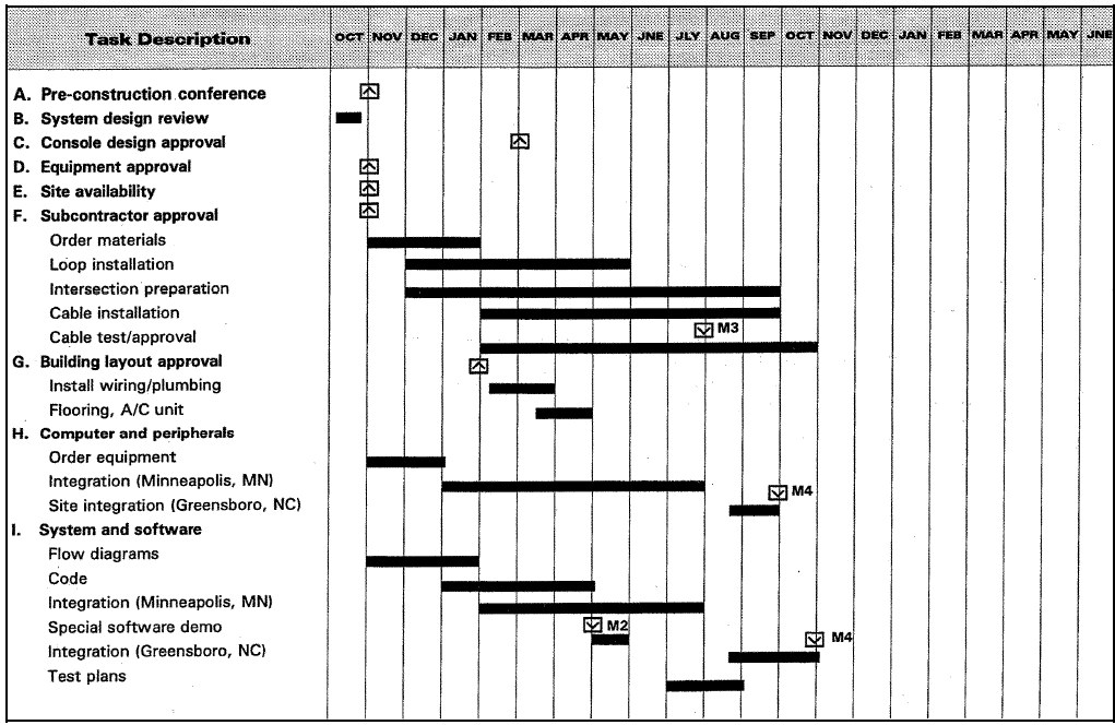 FileTraffic Control Project milestone Schedule Bar Chartjpg - what is a bar chart