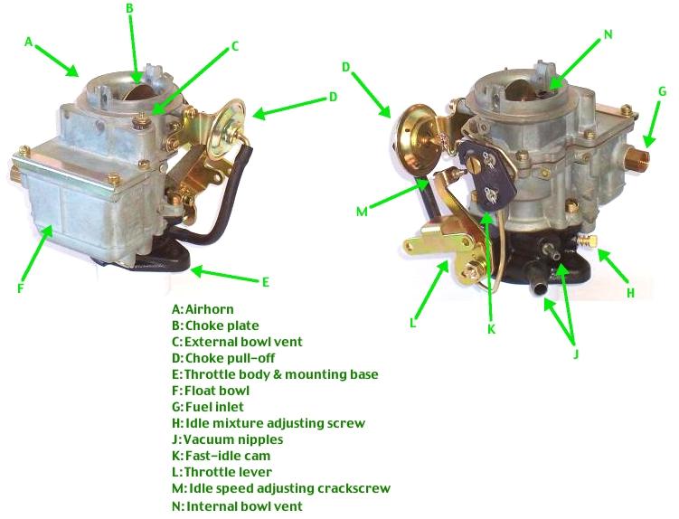 Carburetor - Wikipedia