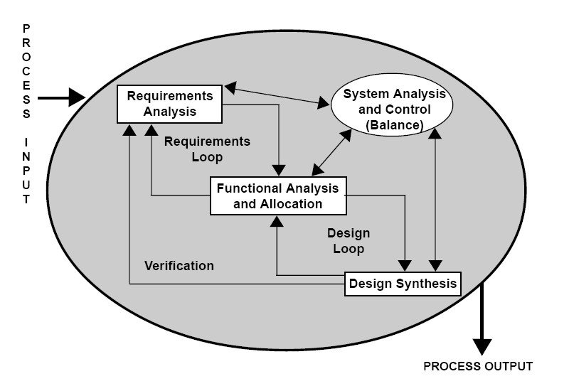 FileSE Processjpg - Wikipedia