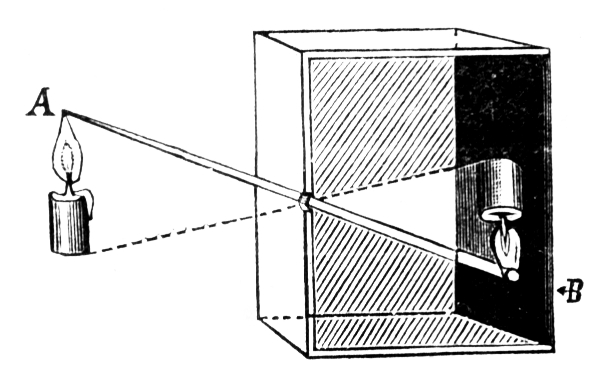 camera obscura diagram flickr photo sharing