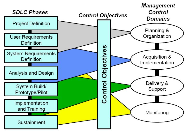 4 Business Management Higher
