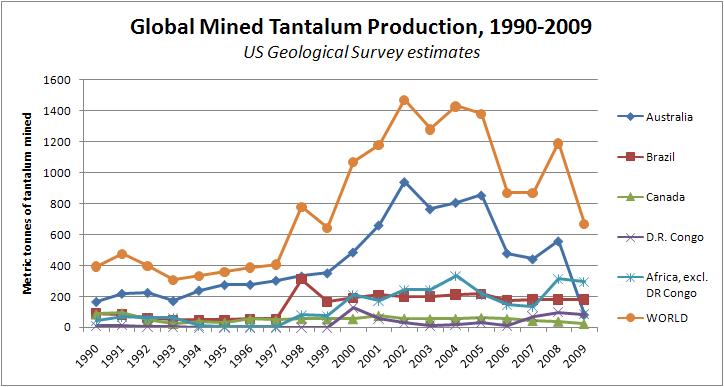 Global mined tantalum production 1990 2009 Sans le Congo, la Playstation2 et les téléphones portables nexisteraient peut être pas selon le ministre en charge des TIC