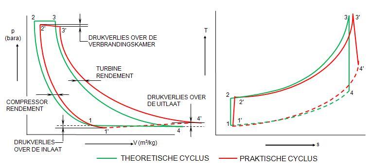 FileGas turbine cycle PV - TSJPG - Wikimedia Commons