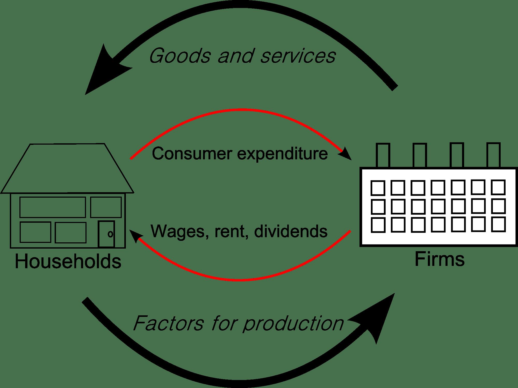 simple process flow diagram