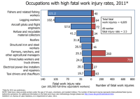 File:Selected occupations with high fatality rate.png
