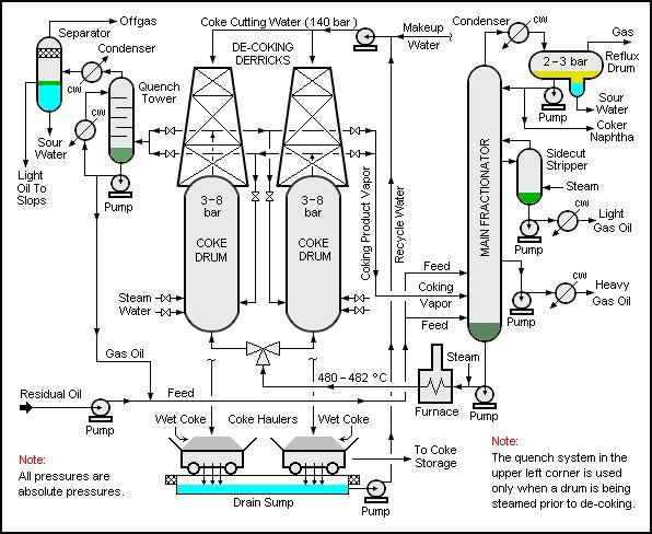 process flow diagram calcined coke