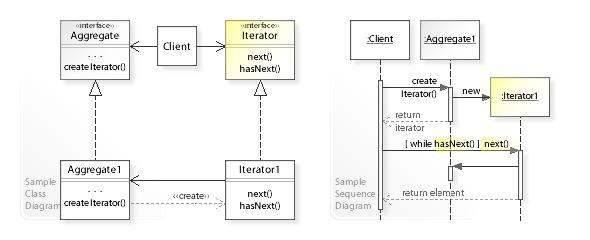 Iterator pattern - Wikipedia