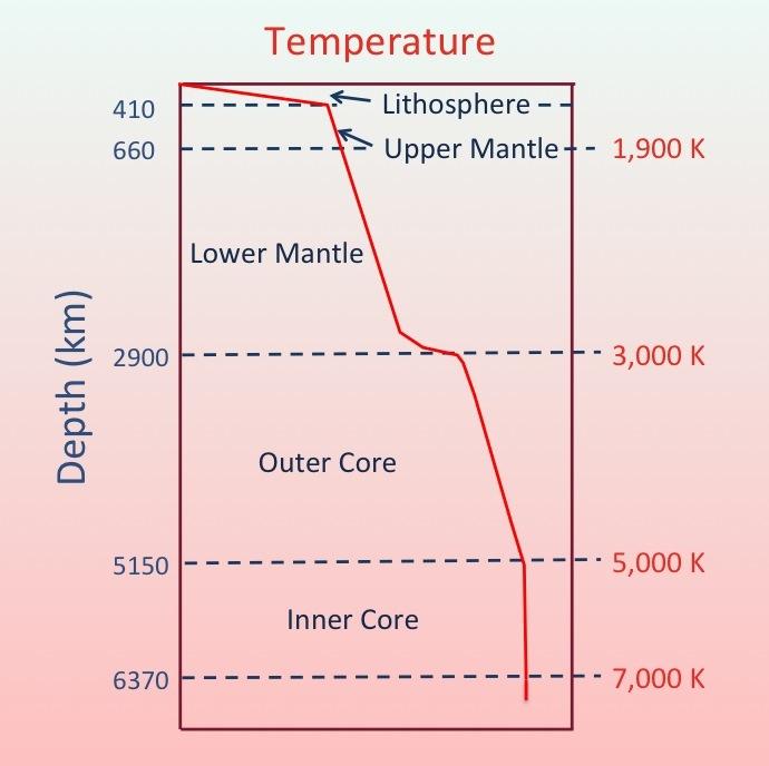 Geothermal gradient - Wikipedia