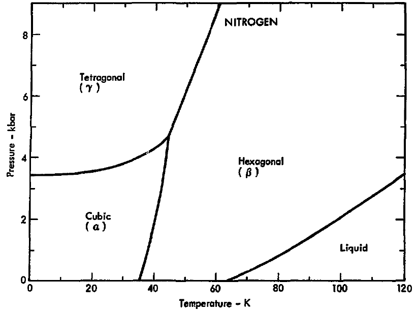 liquid nitrogen diagram