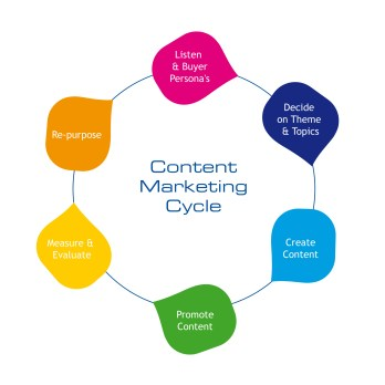 Content Marketing Cycle - By Ingridarcher Ingrid Archer (Own work made by spotonvision) [GFDL (http://www.gnu.org/copyleft/fdl.html) or CC BY-SA 3.0 (http://creativecommons.org/licenses/by-sa/3.0)], via Wikimedia Commons