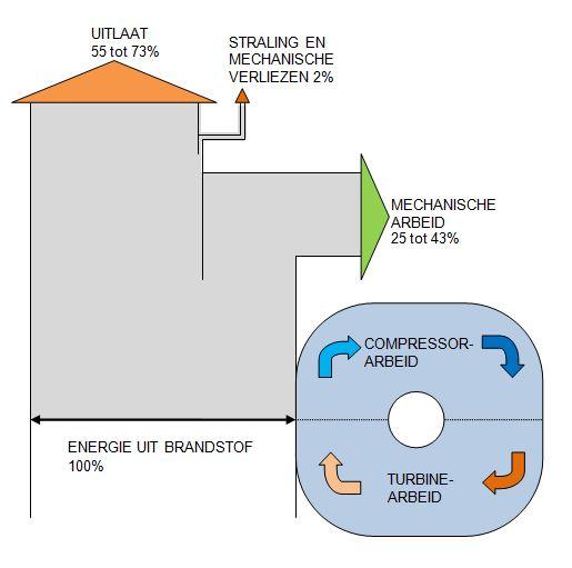 FileSankey diagram gas turbine energy flowsJPG - Wikimedia Commons