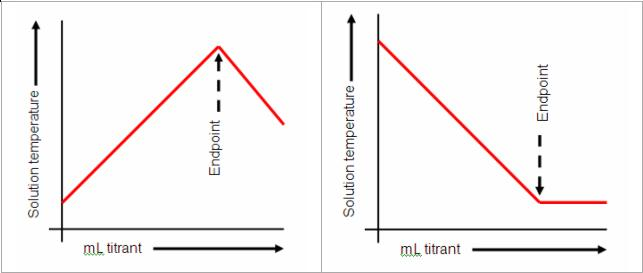 Thermometric titration - Wikipedia - titrations