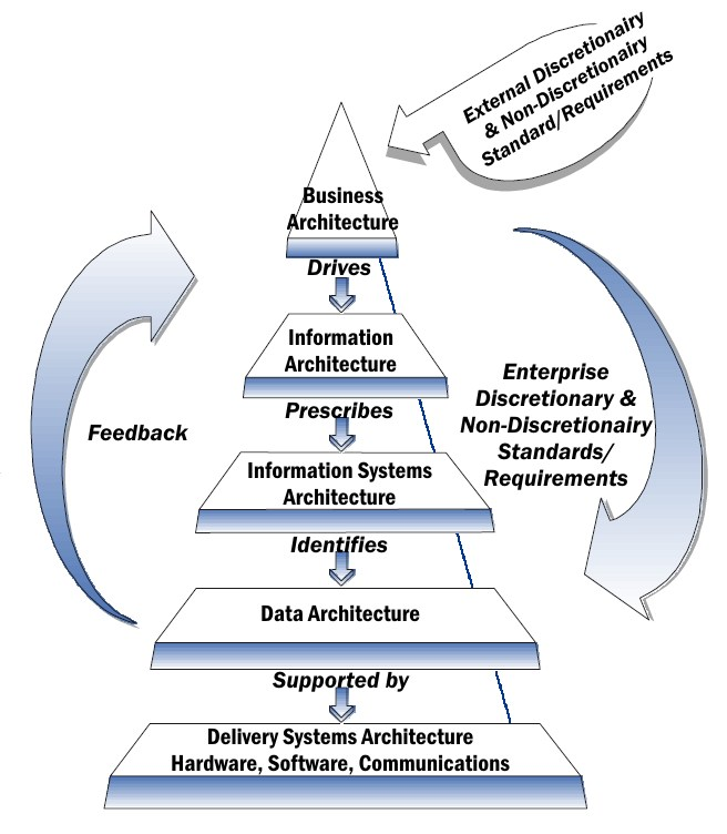Enterprise architecture framework - Wikipedia