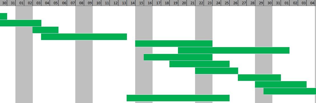 ArchivoCarta Gantt en exceljpg - Wikipedia, la enciclopedia libre - diagrama de gantt en excel