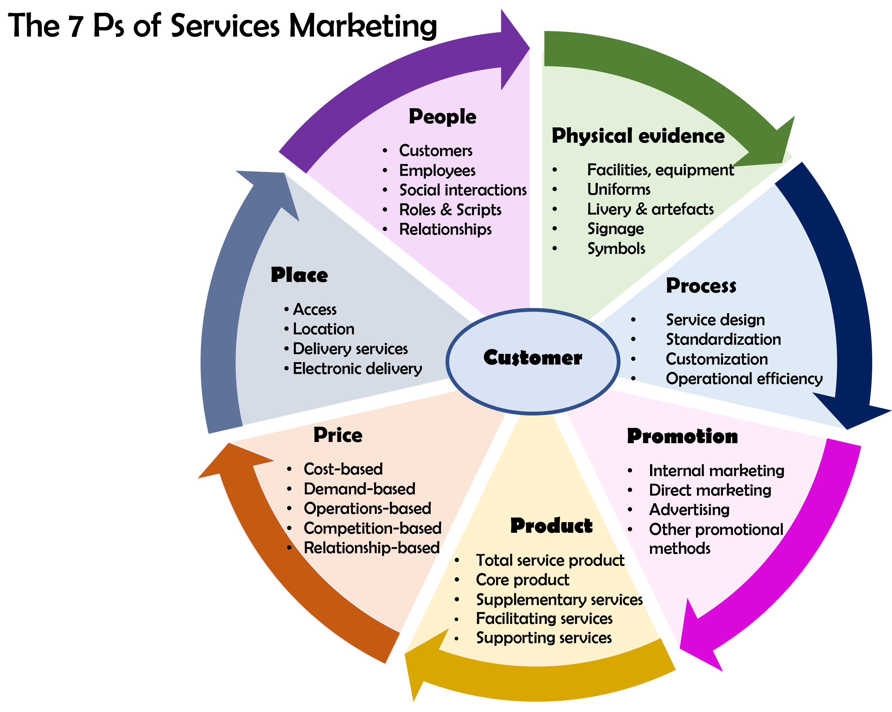 E Marketing Salon Services Marketing Wikipedia