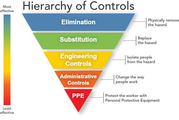 Hierarchy of hazard controls - Wikipedia