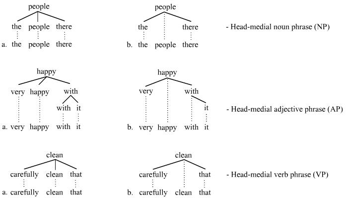 Head (linguistics) - Wikipedia