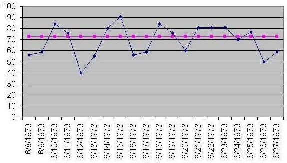 Run chart - Wikipedia - chart and graph