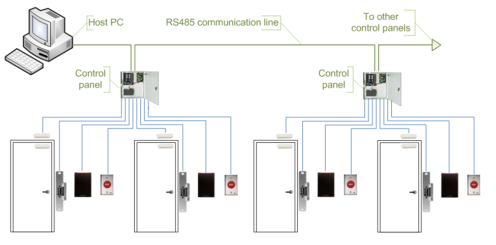 Fileaccess Control Topologies Serial Controllerspng