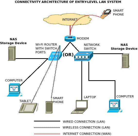 Nas Setup Wired Network Diagram Wiring Diagram