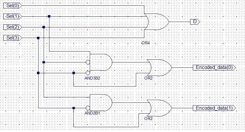 VHDL for FPGA Design/Priority Encoder - Wikibooks, open books for an