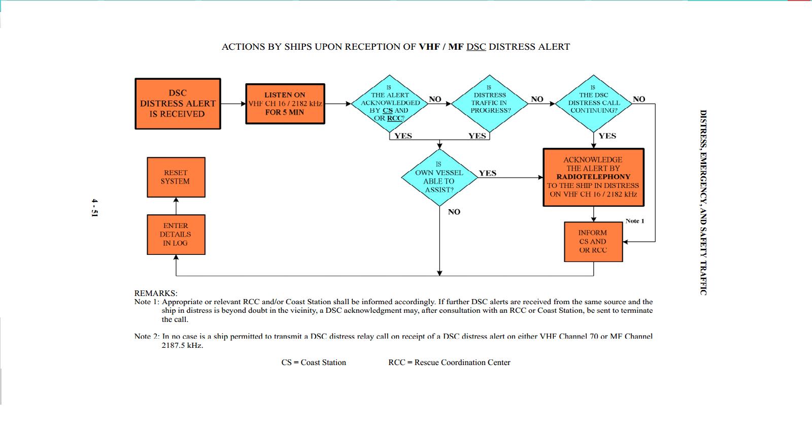 pretty flow chart wiki ideas electrical circuit diagram ideas gmdss flowchart flow chart wiki - Wiki Flowchart