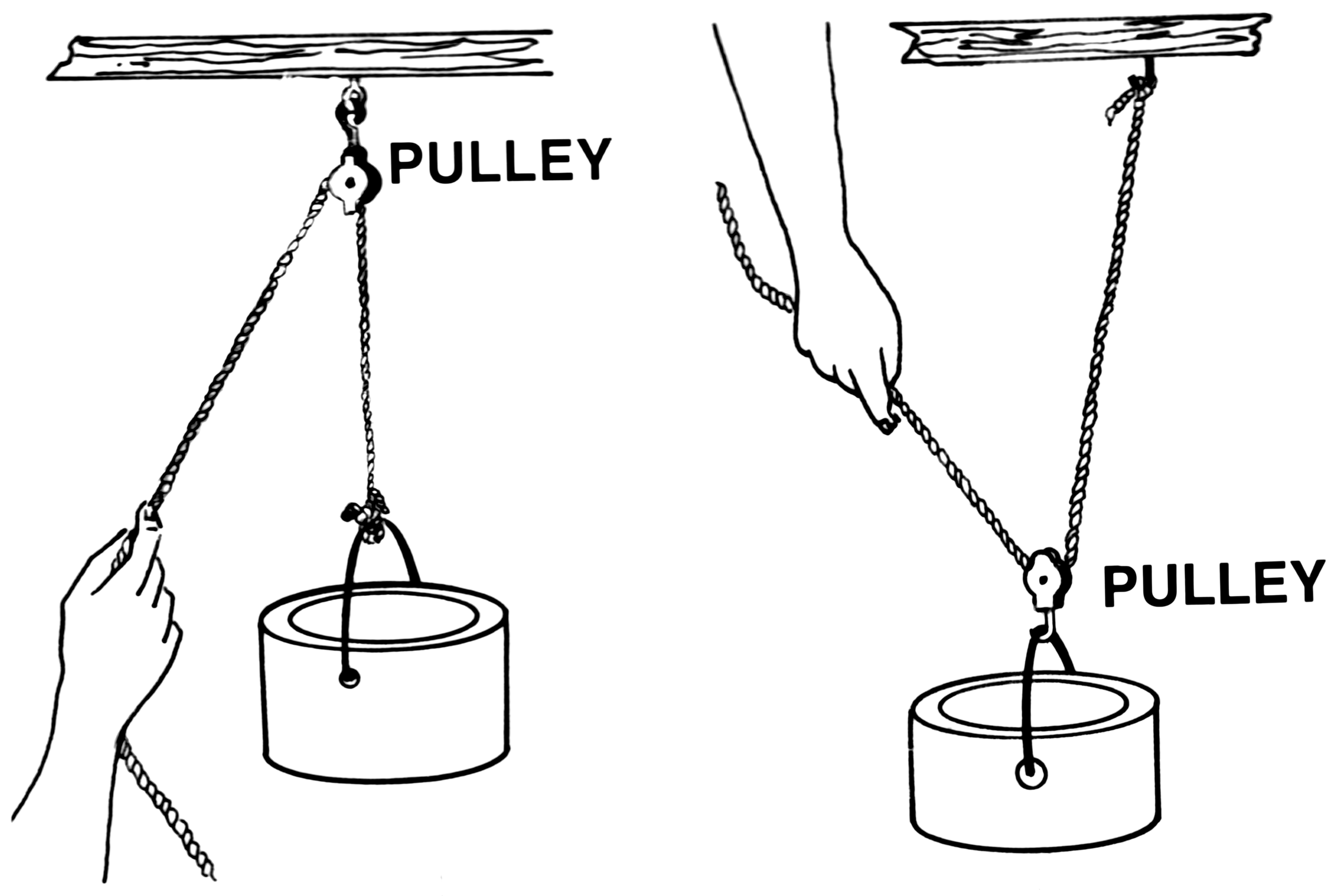 Pulley Simple Machines