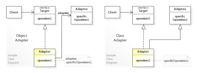 Adapter pattern - Wikipedia