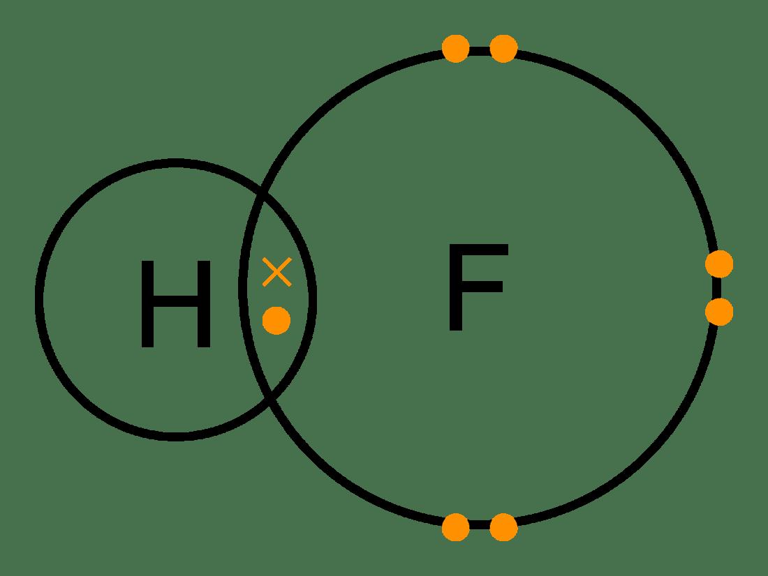 cao dot diagram