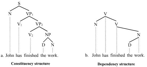 tree diagram in syntax pdf