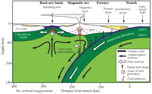 Mantle wedge - Wikipedia